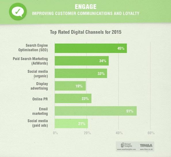 Social Media Marketing - Eine Trennung von Organischer und Bezahlter Reichweite ist nicht zeitgemäß.