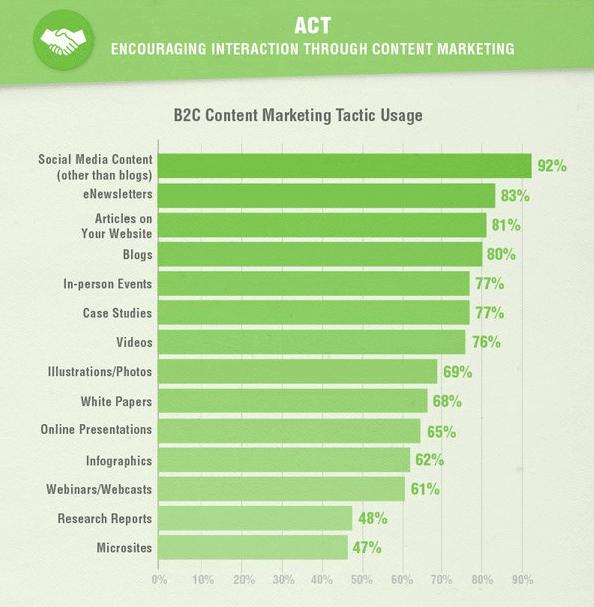 Social Media Marketing als entscheindender Erfolgsfakto von Content Marketing