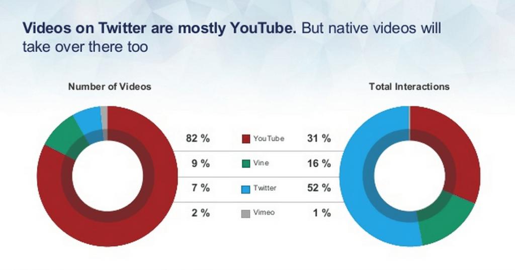 Twitter Videos werden YouTube Links auf Twitter ablösen
