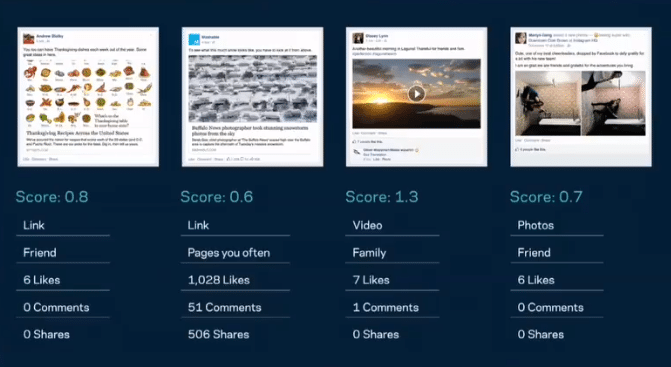 Facebook News Feed Algorithmus - Relevance Score