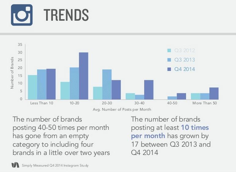 Instagram Marketing - Aktivität von Unternehmen steigt