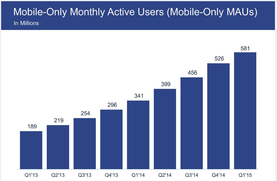 Facebook Quartalsbericht 2015 - Facebook Nutzerzahlen mobile only Nutzer