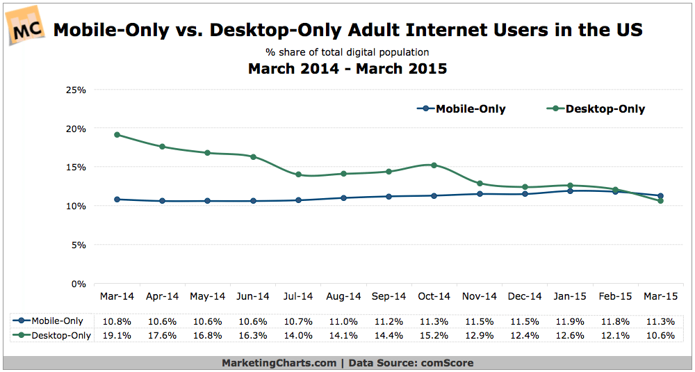 comScore-Mobile-Desktop-Only-traffic-Mai2015