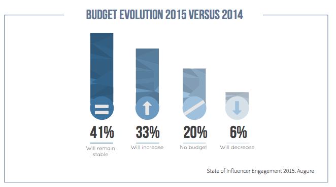 Influencer - Steigende Budgets für Kampagnen mit Influencern