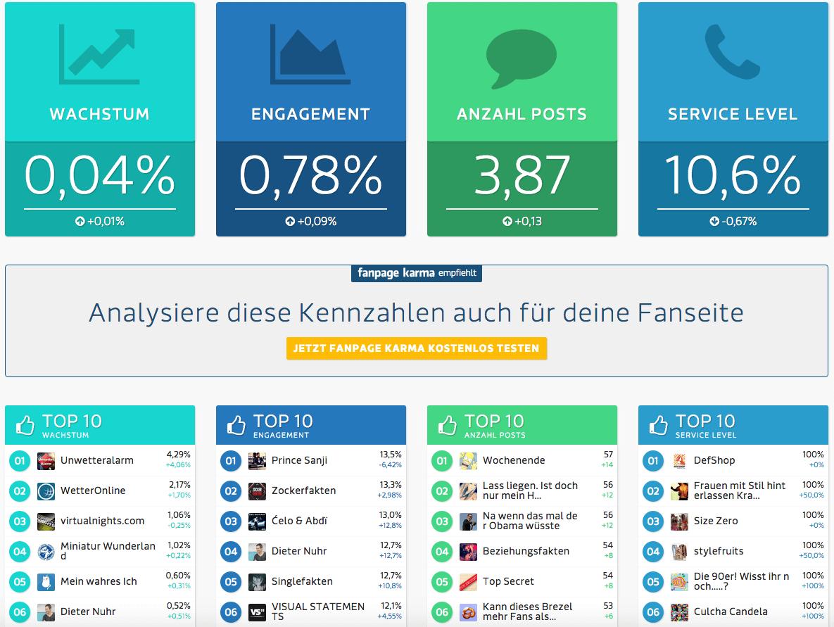 Social Media Index - Statistiken der 1.000 größten Facebook Seiten