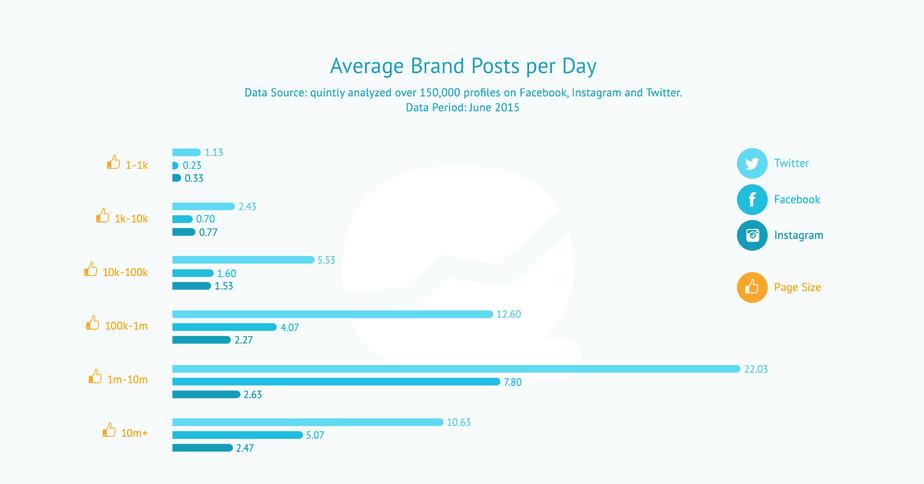Postingfrequenz auf Facebook, Twitter und Instagram im Vergleich - Juli 2015 Quelle Quintly