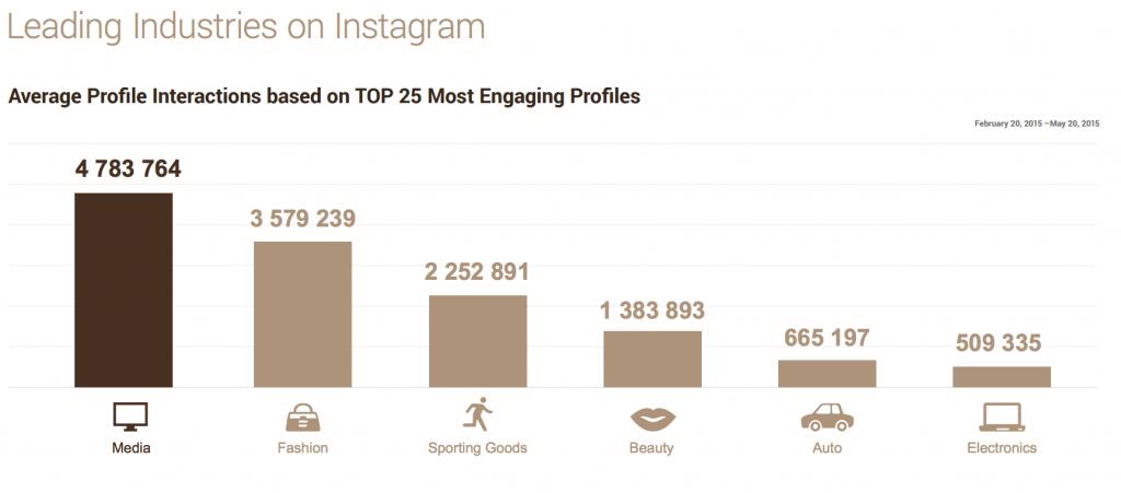 Instagram Interaktionen - Die erfolgreichsten Branchen auf Instagram