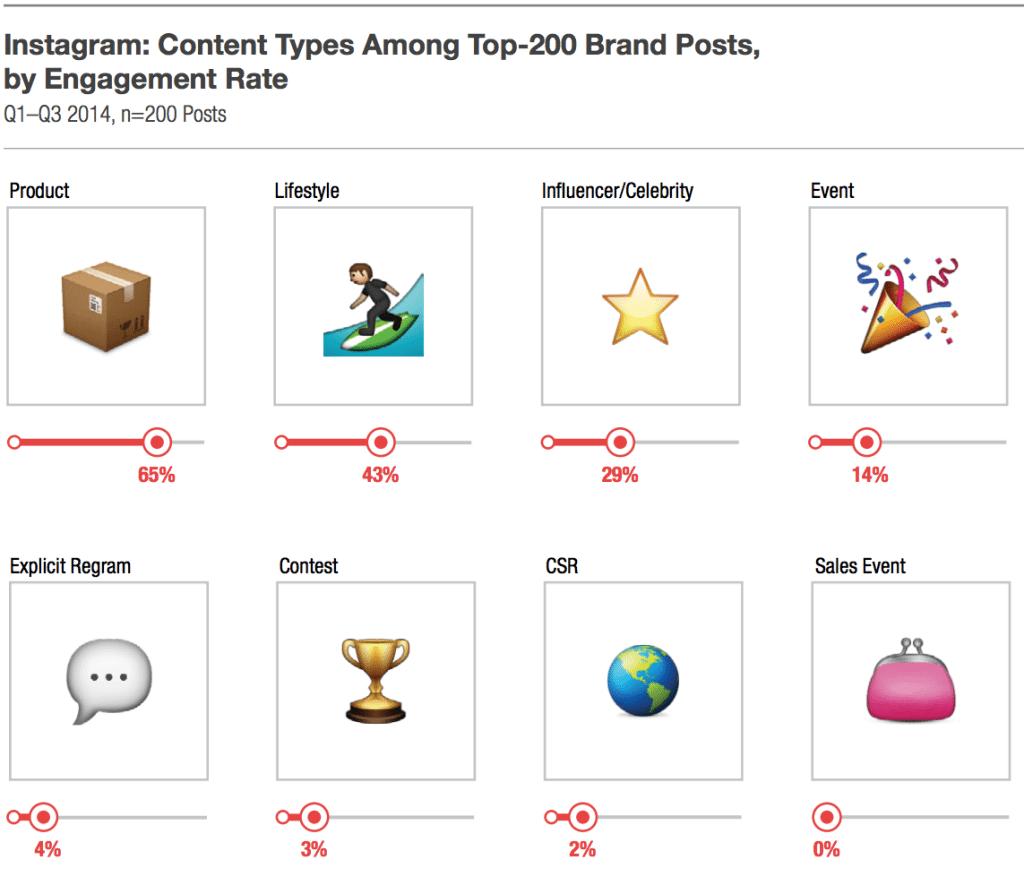 Instagram - Produkte generieren die meisten Interaktionen