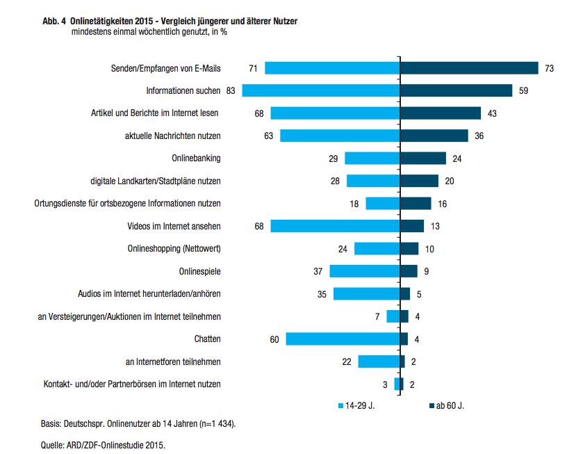 Onlinestudie 2015 ARD-ZDF - soziale Netzwerke decken nahezu alle Onlineaktivitäten ab
