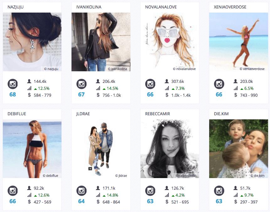 Instagram Influencer - Statistiken zu Followern, Interaktionen und Themen