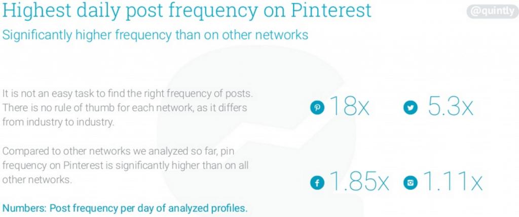 Postingfrequenz in sozialen Netzwerken - Unternehmen auf Pinterest mit der höchsten Frequenz aller sozialen Netzwerke via Quintly