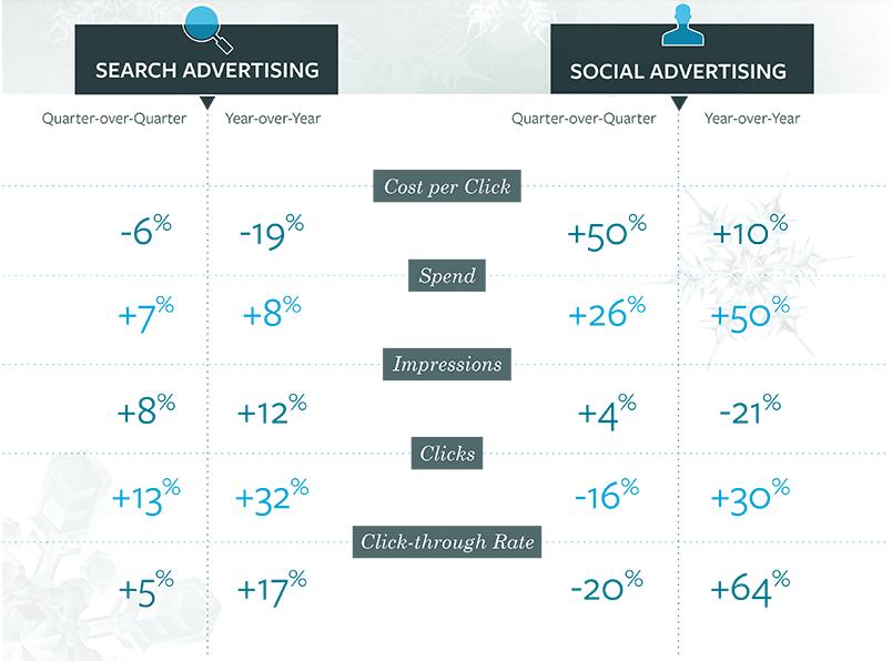 Social Advertising Infografik - Entwicklung von Facebook und Instagram Anzeigen