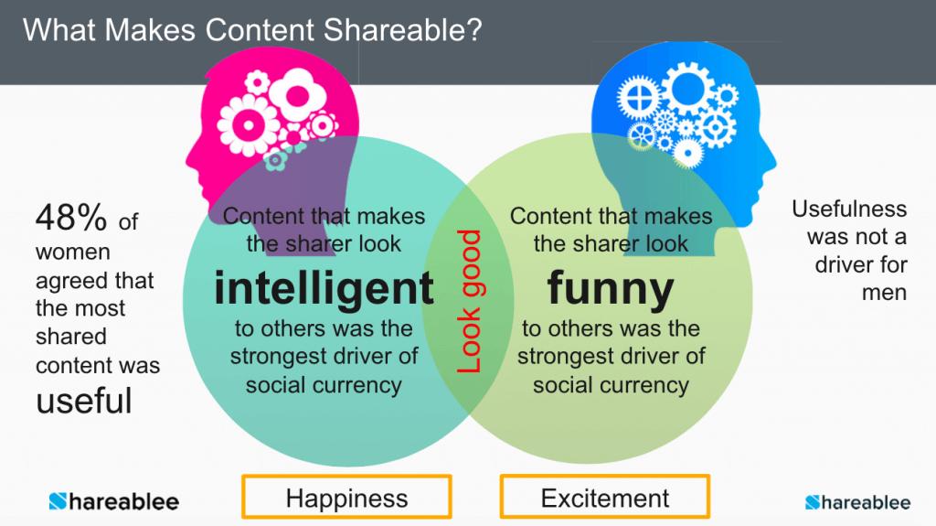 Social Media Content - Warum werden Inhalte geteilt?