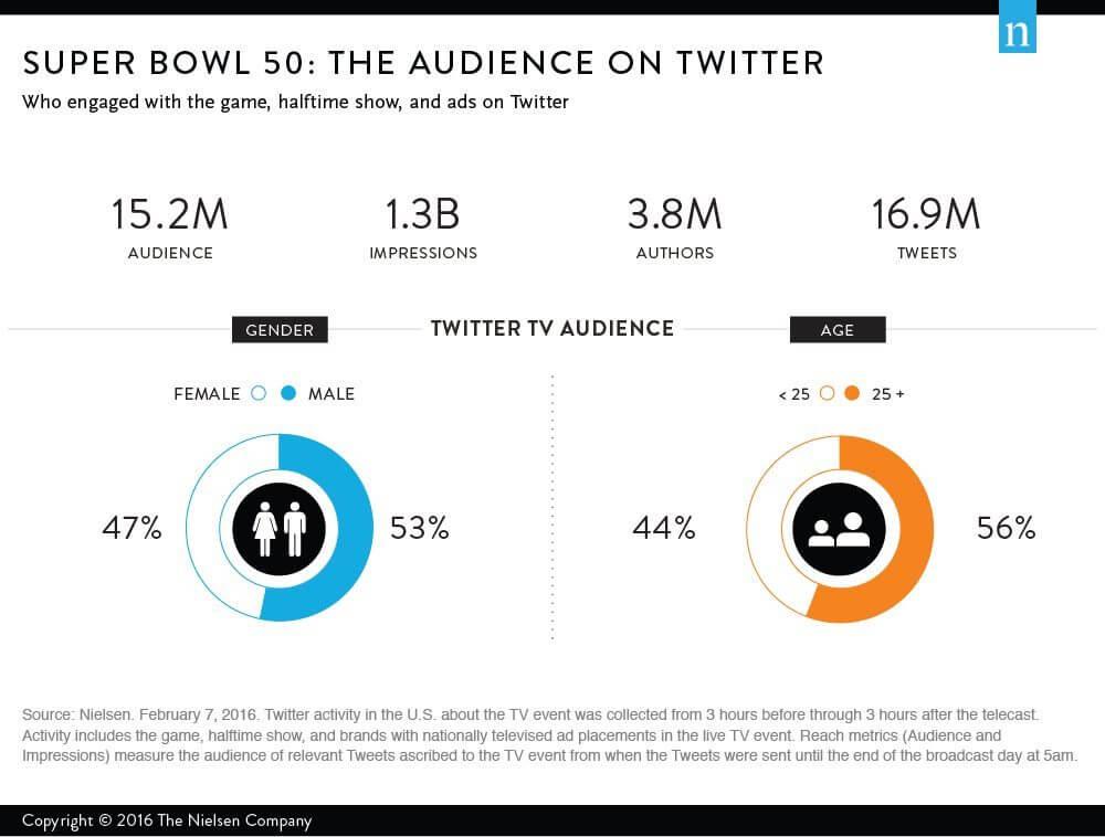 Social TV - Verteilung Tweets Super Bowl 2016