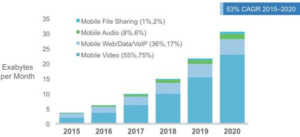 Entwicklung mobile Video Traffic und Nutzung 2015 bis 2012