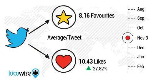 Twitter Interaktionen - Likes vs. Favorisierungen