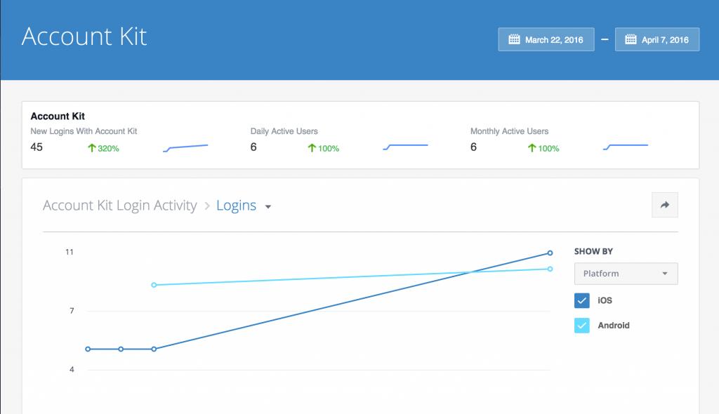 Facebook Account Kit - Statistiken und Implementierung
