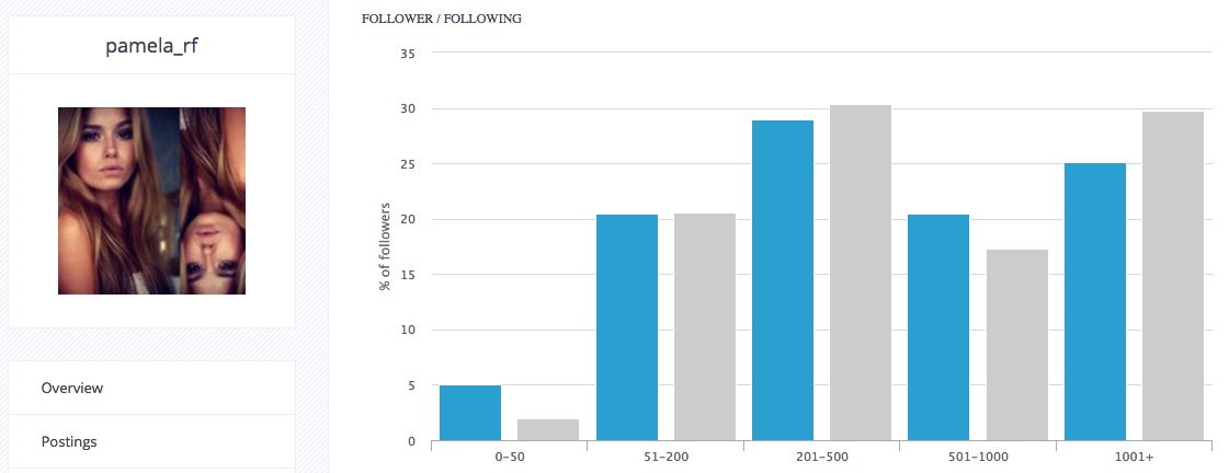 Instagram Marketing - Influencer Zielgruppenanalyse _pamela_rf