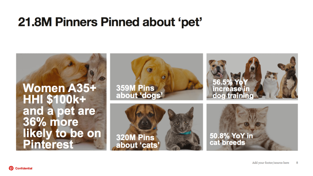 Pinterest-Tiernahrung-Content-Volumen