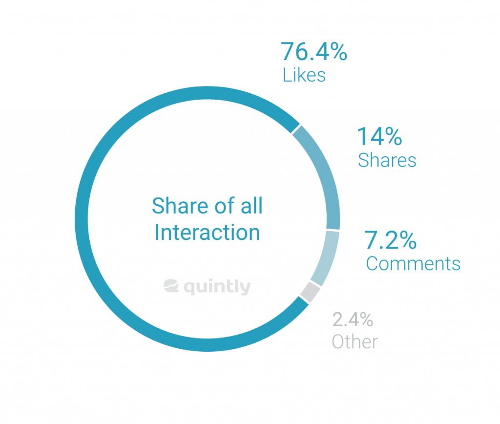 Facebook Reactions Analyse - Reactions werden kaum verwendet