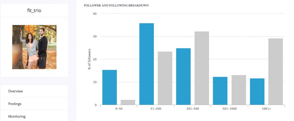 Instagram Influencer - Spezialisten mit mehr Followern
