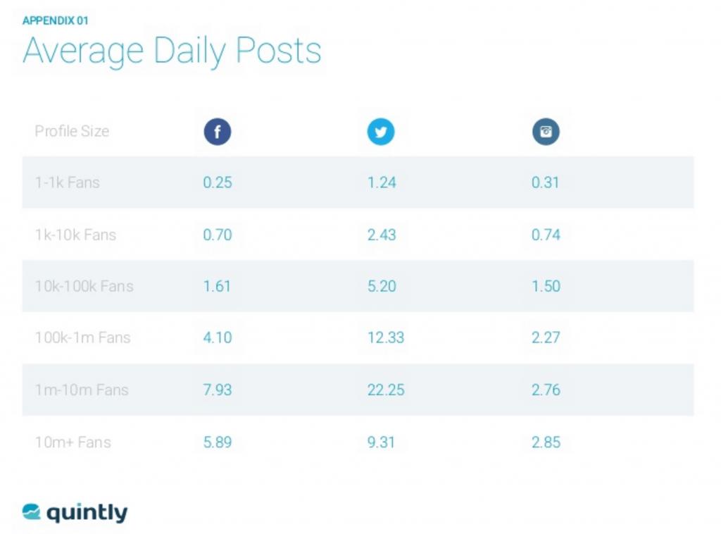 Social Media Benchmark - Postingfrequenz auf Facebook, Instagram und Twitter