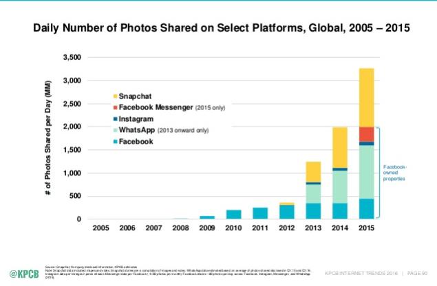 Snapchat Marketing i