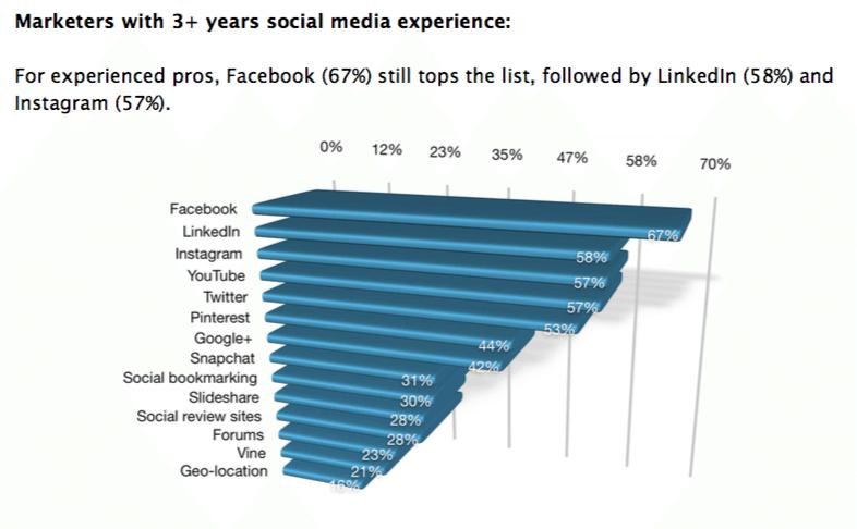 Erfahrene Unternehmen im Vorteil - Instagram Marketing
