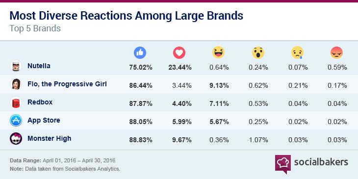 Facebook Reactions bei Love Brands