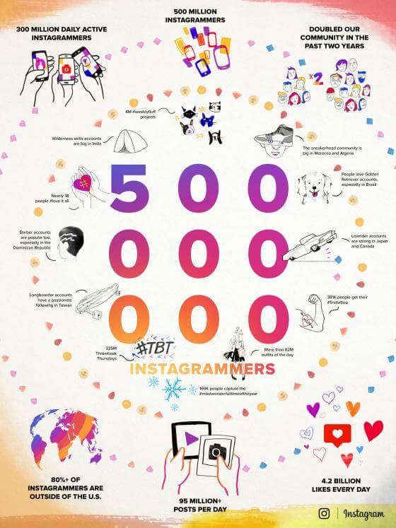 Instagram Statistiken und Nutzerzahlen 2016