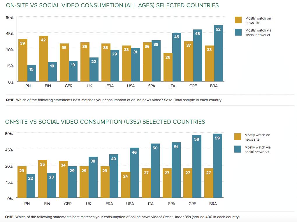 Konsum von Nachrichten in sozialen Netzwerken vs Webseiten