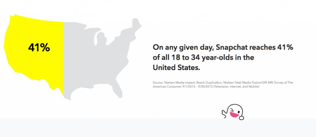 Snapchat API - Einzigartige Anzeigenformate als Erfolgsgarant