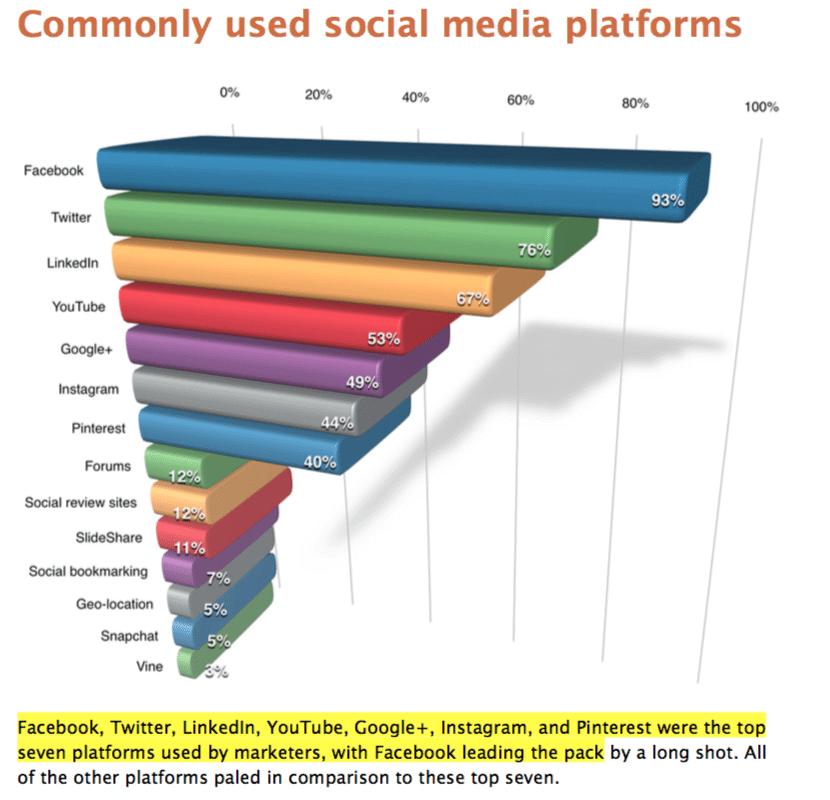 Social Media Industrie Studie 2016 - Instagram Nutzung von Unternehmen