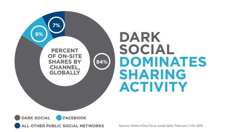 Dark Social - Anteil mobile Shares 2016