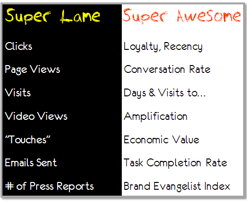 examples_of_super_lame_super_awesome_web_metrics
