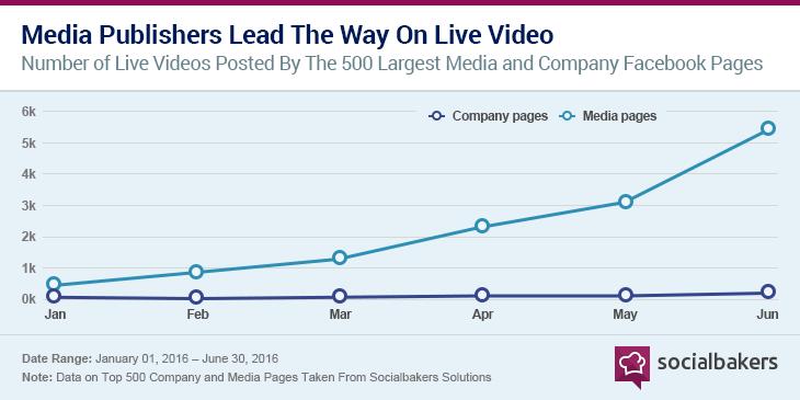 Facebook Statistiken - Facebook Live Videos 2016