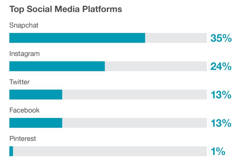 beliebteste-soziale-netzwerke-teenager-snapchat-vor-instagram