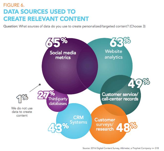 digitales-content-marketing-soziale-netzwerke-wichtigste-datenquelle