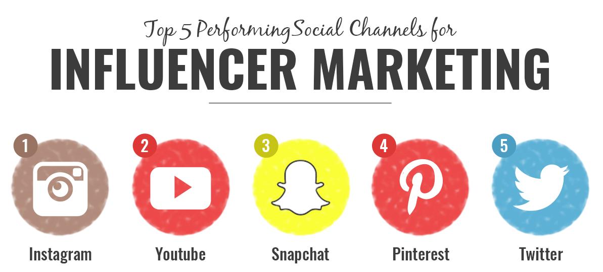 top-influencer-marketing-kana%cc%88le