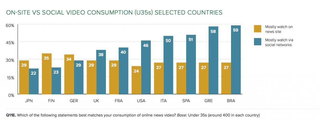 Digital News Report 2017 - On-Site vs. Soziale Media Videos