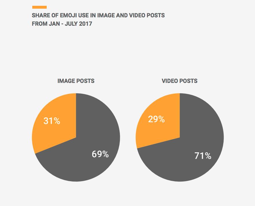 Emojis auf Instagram Fotos und Videos
