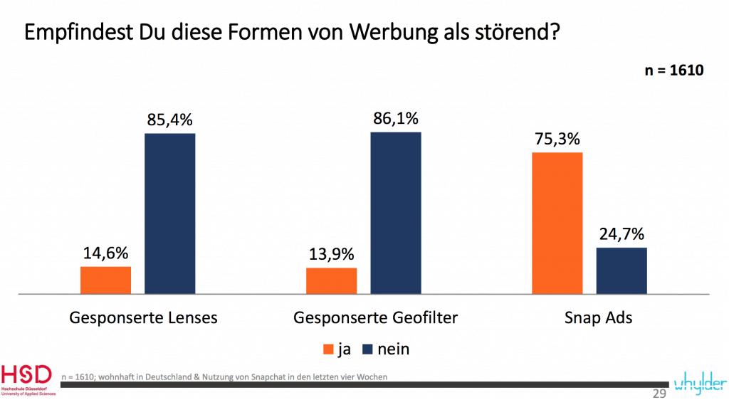 Snapchat Studie Deutschland - Akzeptanz von Snapchat Anzeigen