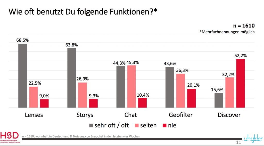 Snapchat Studie Deutschland - Nutzung Snapchat Funktionen Deutschland