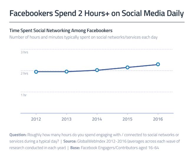 Social Media Nutzung und Verweildauer - Facebook Nutzer