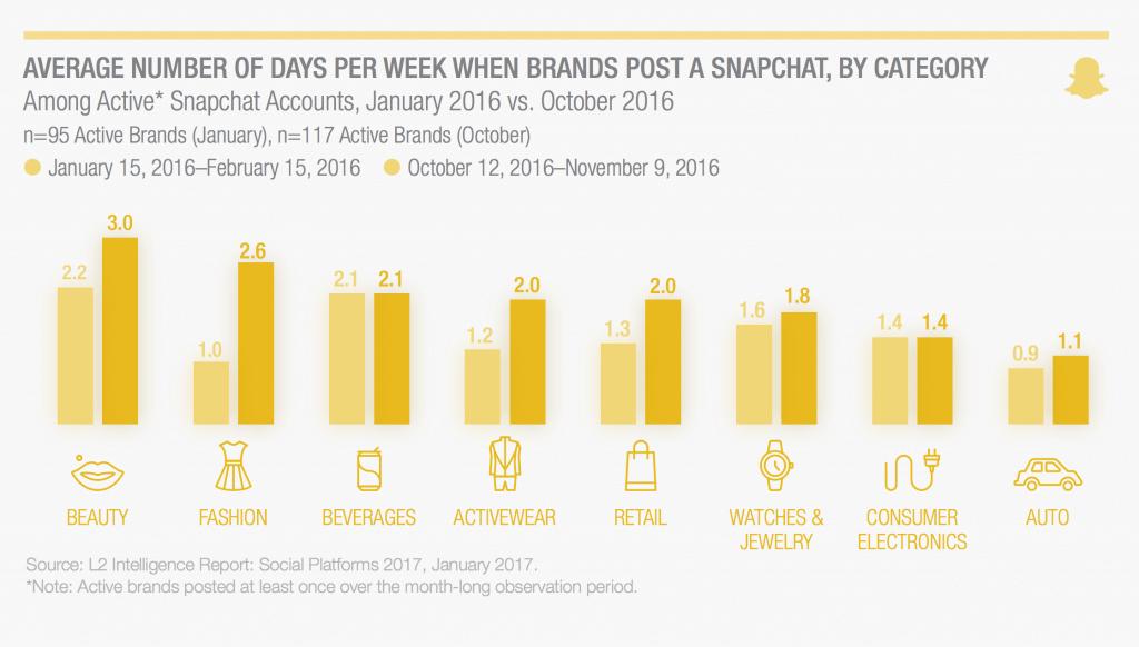 Unternehmen auf Snapchat - Postingfrequenz im Branchenvergleich