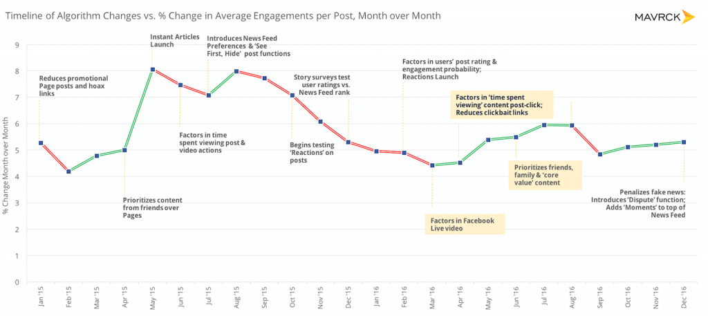 Facebook Interaktionen - User Engagement News Feed Algorithmus