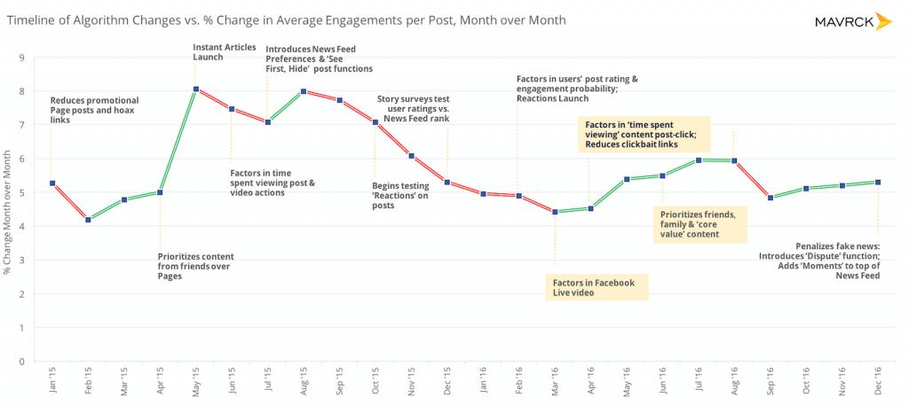 Facebook Interaktionen - User Engagement News Feed Algorithmus