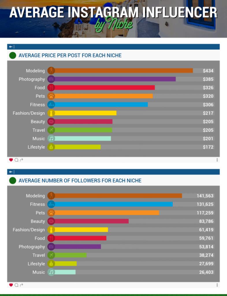 Kosten im Influencer Marketing nach Branche