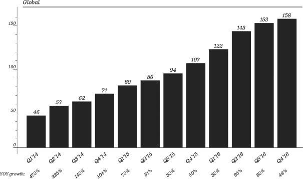 Snapchat Nutzerzahlen - Entwicklung IPO Snap Inc