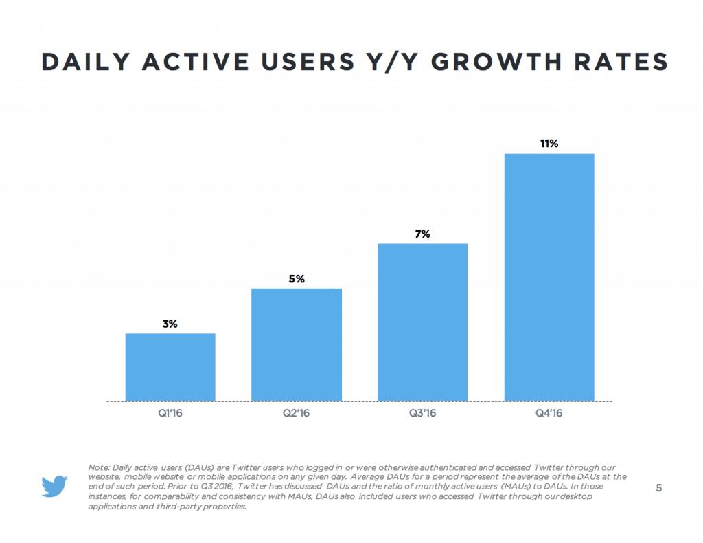 Twitter Nutzerzahlen - Nutzer pro Tag 2016